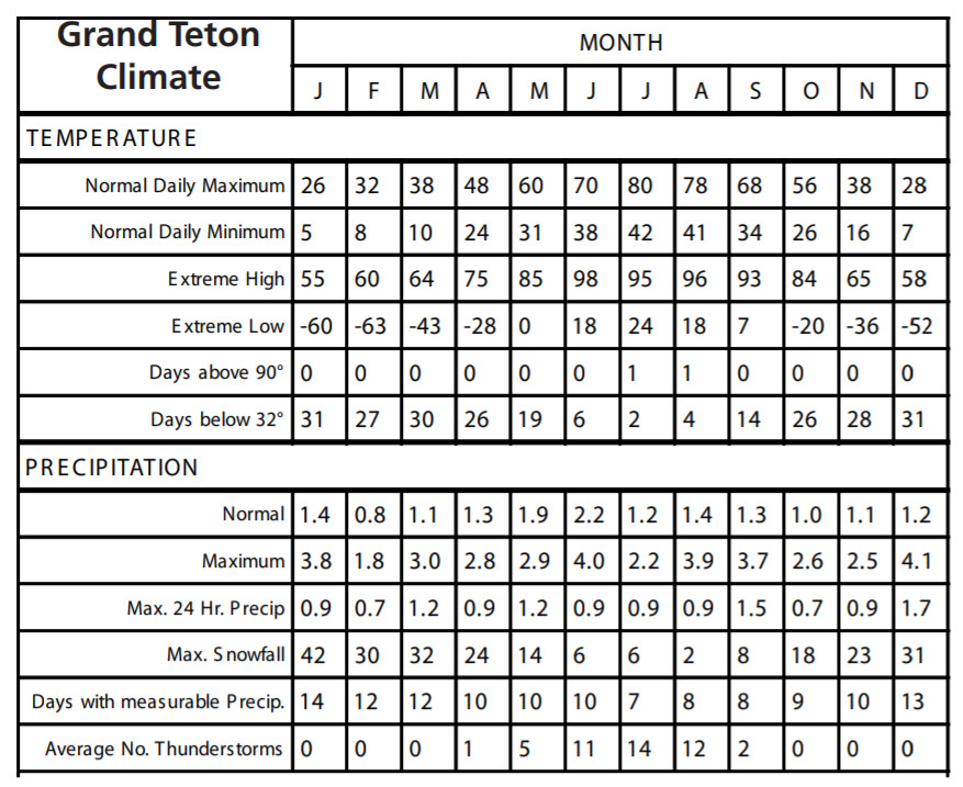 Tetons National Park Weather yearly monthly